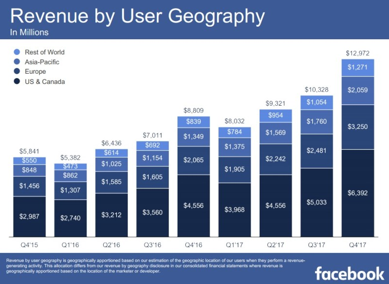 facebook revenue by geography