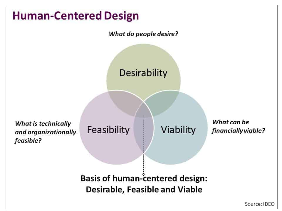 Design Thinking Nonprofits Social Impact Architects