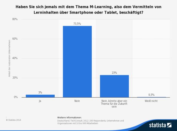 Mobile Learning, Quelle: http://de.statista.com/statistik/daten/studie/235001/umfrage/bekanntheit-von-m-learning-bei-unternehmen-in-deutschland/