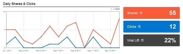 AddThis-analytics-dashboard-wordpress