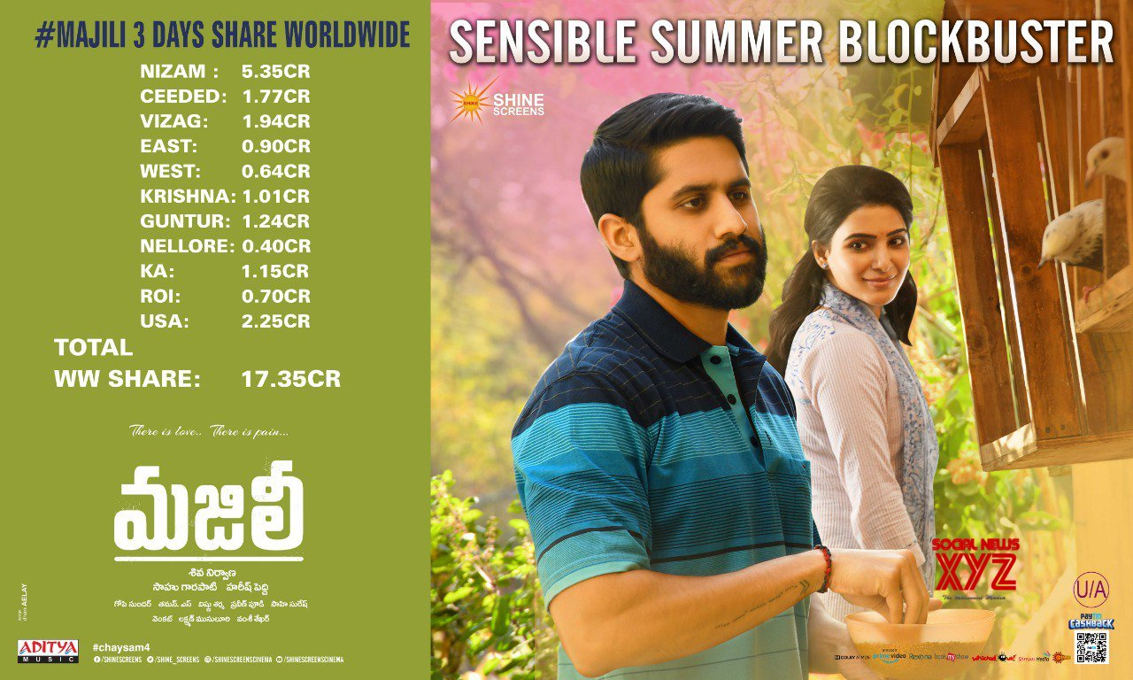 Box Office World Majili Has A Terrific First Weekend At The Box Office With Rs