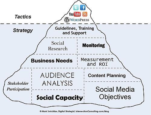 Social Media Manager Job Edinburgh - Dr Simone Kurtzke