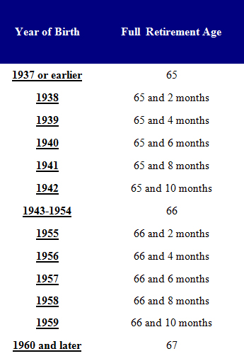 Retirement Full Age Chart - Social Security Advice Online