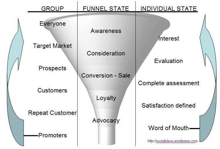 Managing Your Ecommerce Sales Funnel, Part 2 Knowledge Sharing - software evaluation