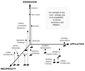 3-D typology-1