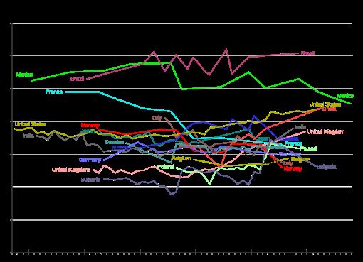 世界各国のジニ係数