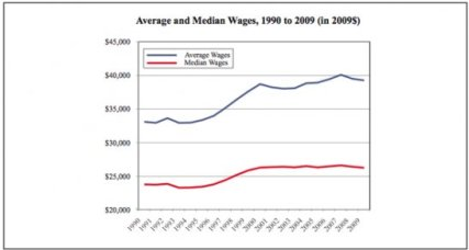 half-of-all-american-workers-now-earn