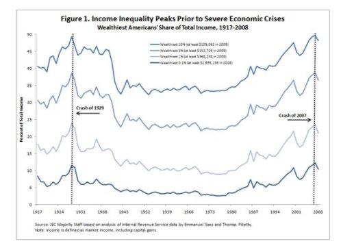 アメリカの不平等は1920年代と同レベル
