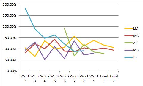 X Factor 2011 Top 5 graph