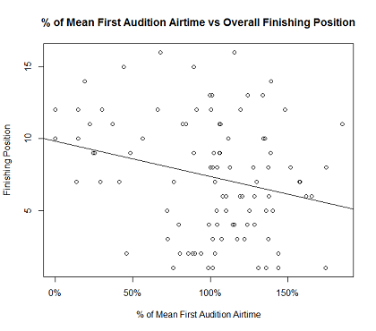 Figure_1_Time_vs_Overall_Finishing_Position