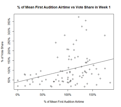 Figure_2_First_Audition_Airtime_vs_Vote_Share_in_Week_1