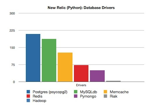 New Relic and the State of the Stacks - A New Report on Usage of