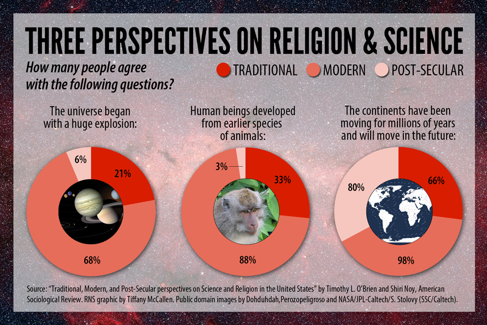Science vs Religion? There\u0027s Actually More of a Three-Way Split