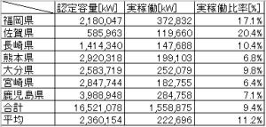 九州の太陽光・設備認定と実稼働容量