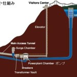 九州電力が揚水発電を太陽光で使えない大人の事情とは