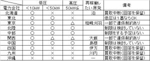 電力会社別・再エネ買取中止の状況(2014/10/02現在)
