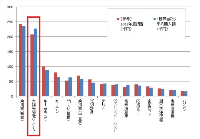 品目別・耐久消費財の購入金額(2014年度、住宅金融支援機構)