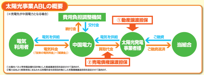 動産担保・売電債権譲渡担保型の融資(ABL)の仕組み