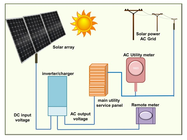 Basic Ac Wiring Diagrams Pv Charge Controllers Solar365