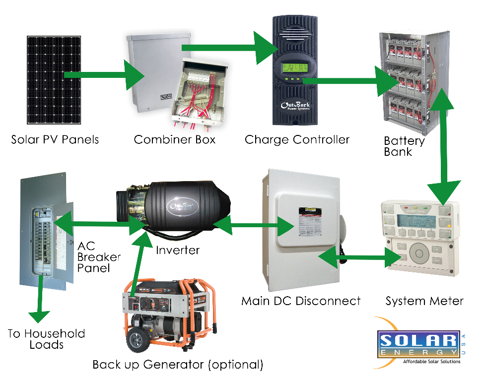 Solar With Battery Backup - Emergency Power Systems Solar Energy USA
