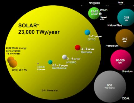 solar-energy-basics