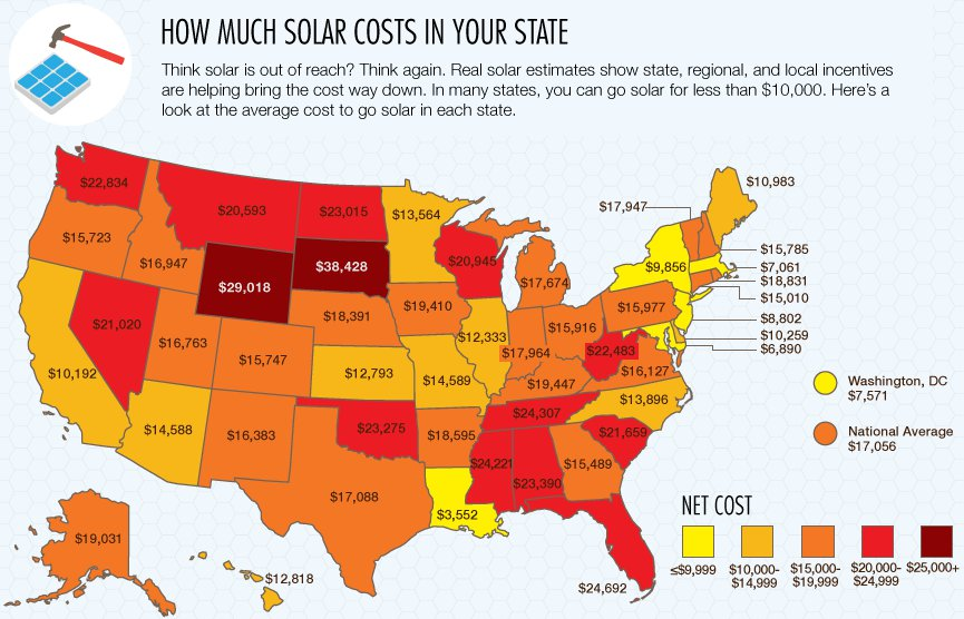 How Much Does Solar Energy Cost Solar Energy Facts