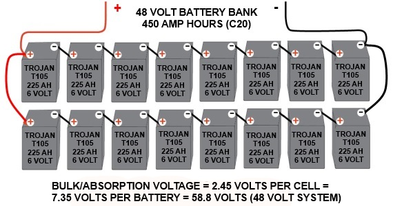 How to Charge Your Battery Bank with a Fossil Fuel Generator