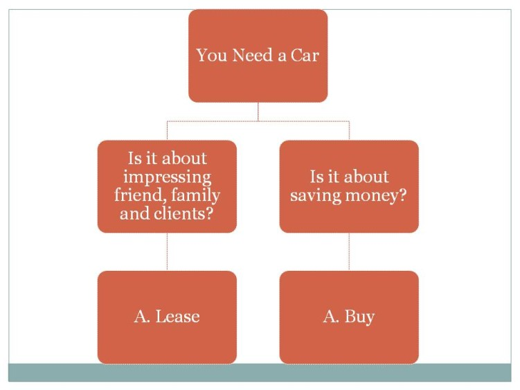 To Lease a Car or Not - Solari Financial Planning