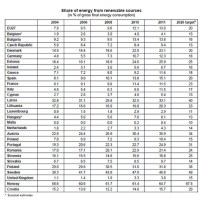 eurostat renewable energy 2011