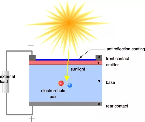 How Solar Cells Work -- Components  Operation Of Solar Cells −