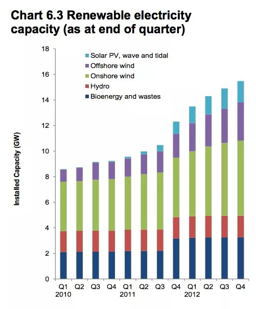 renewable energy capacity uk