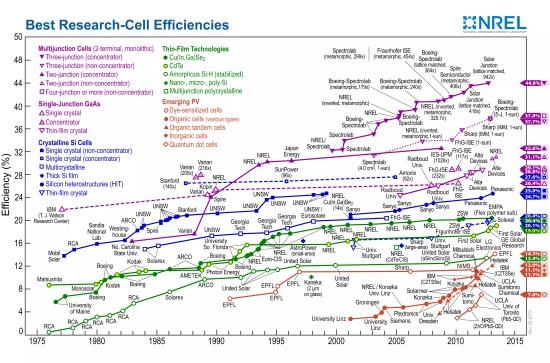 solar efficiency records