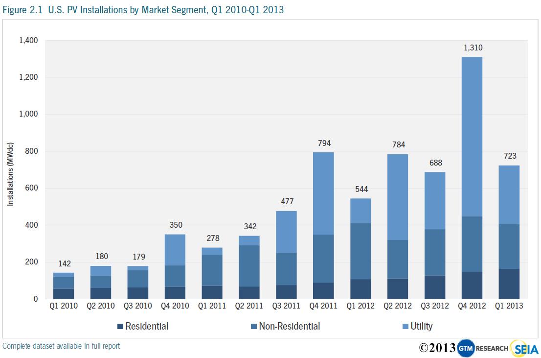Solar Power Growth & Solar Power Advantages (Charts!) −