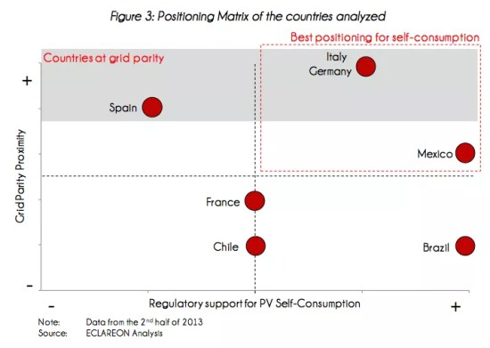 grid parity germany italy spain