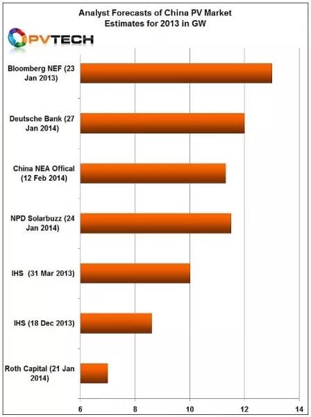 China_Forecast_group_2013