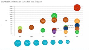 Largest PV capacity additions