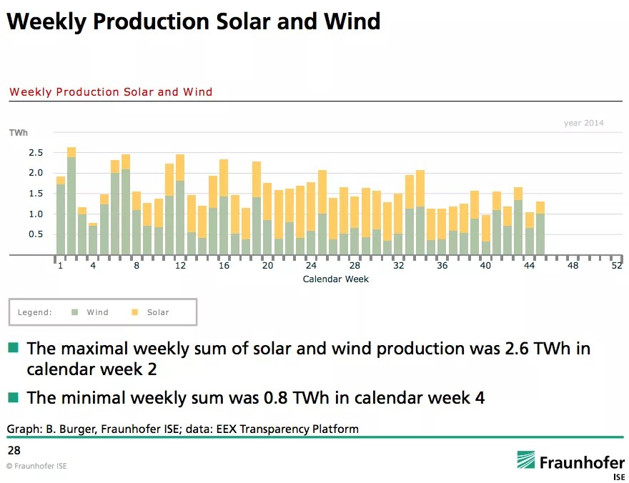 Germany renewable energy power weekly