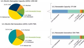 US-electric-power-and-generation-2013