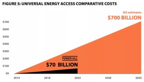 Power For All supports global, market based solutions to bring access to electrical energy to all people.