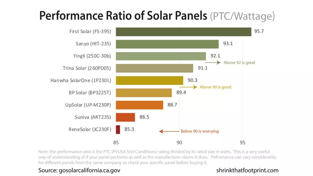 Rooftop Solar Explained In Charts & Graphs −