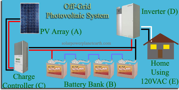 Wiring Diagram As Well Home Solar Power System On Grid Tie Solar