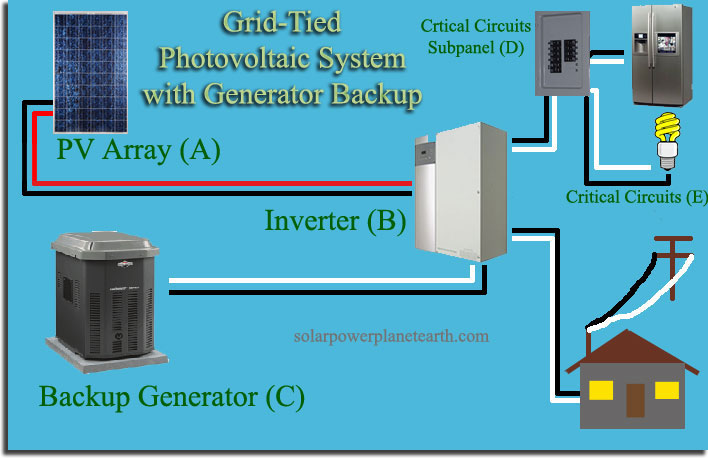 For A Back Up Generator Wiring Wiring Diagram