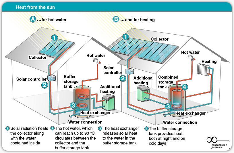 Solar Thermal Energy Solar Tribune - solar thermal energy