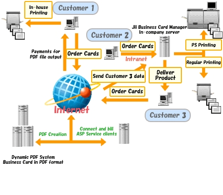 Offshore Business Card Management System Development by US Consulting