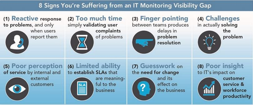 Do Your Employees Regularly Complain About Application Performance
