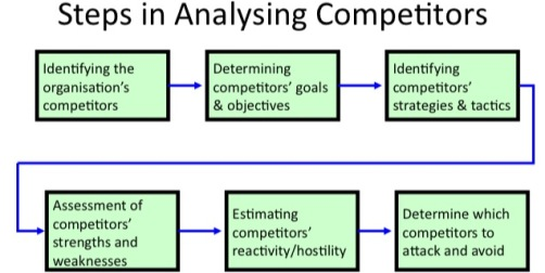 Competitor Analysis PRINCIPLES OF MARKETING