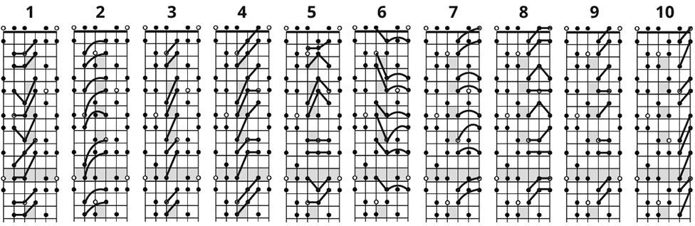 Flamenco Guitar Scales Chart - SongMaven