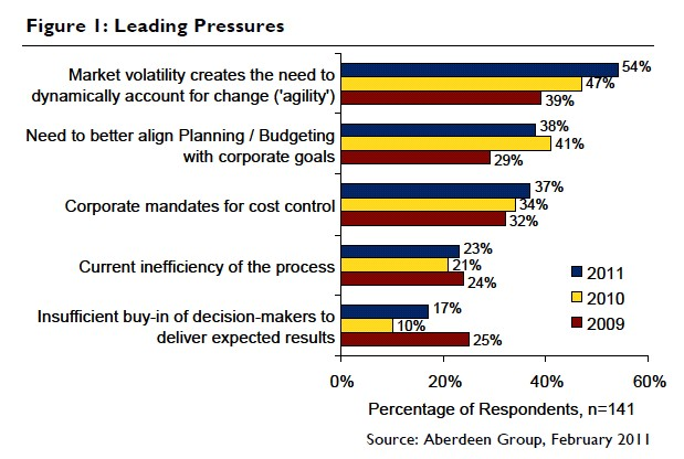 Risks in Budgeting and Forecasting Process Sonia Jaspal\u0027s RiskBoard