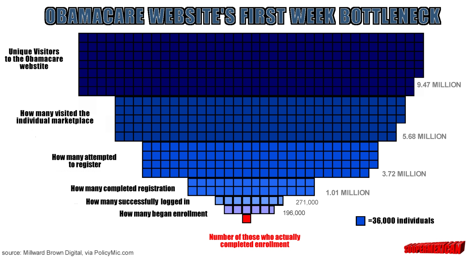 infograph-obamacare-week-2