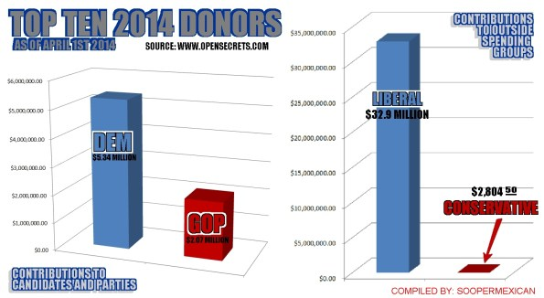 TOP-TEN-DONORS-2014-2